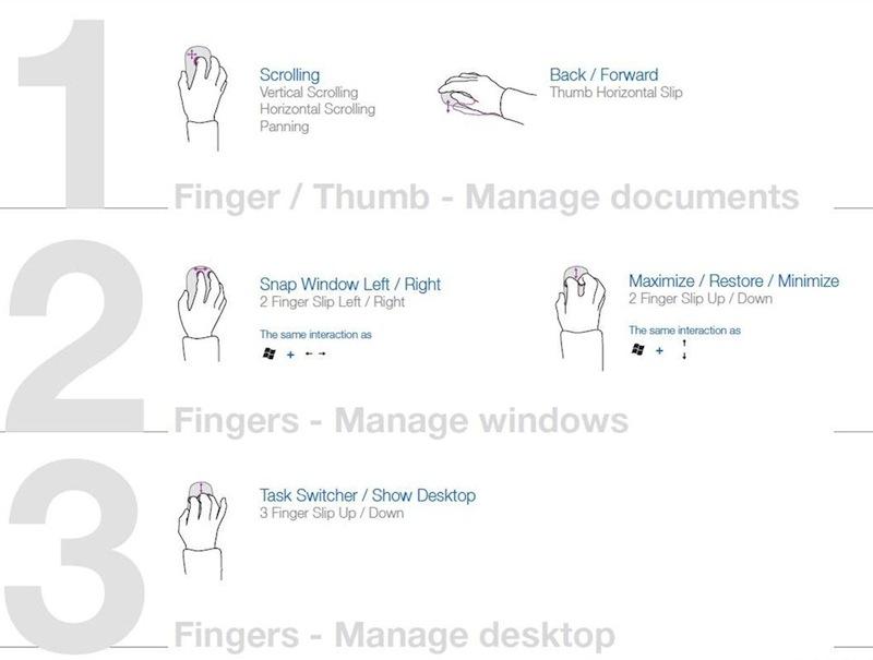 Варианты жестов сенсорной мыши от Микрософт