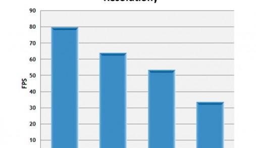 chart resolution