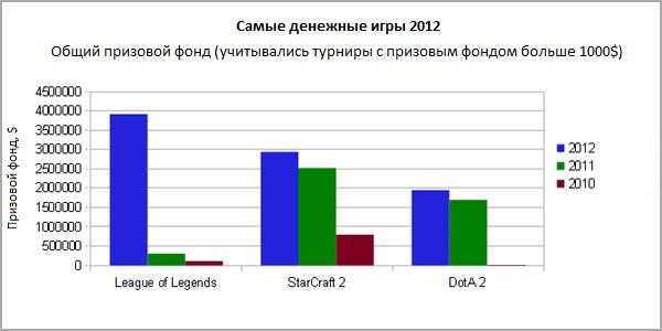 Самые денежные игры 2012