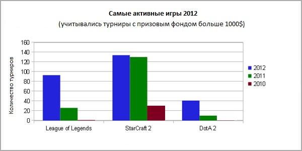 Турниры 2012 - SC2, LoL, Dota 2