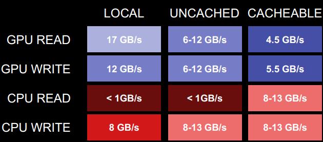 AMD-Llano