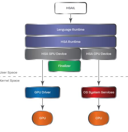 HSA-Stack