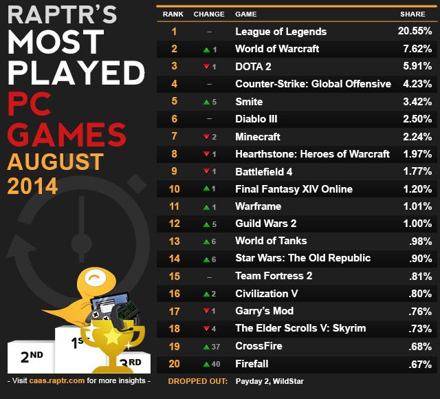caas-most_played_Aug-updateDiablo
