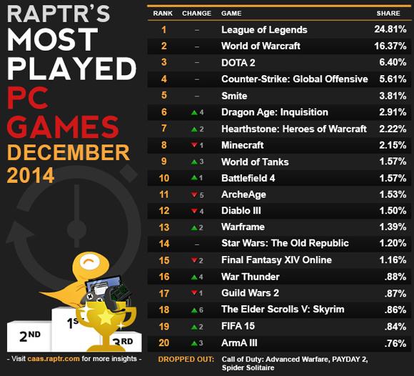 caas-most_played_DEC_2