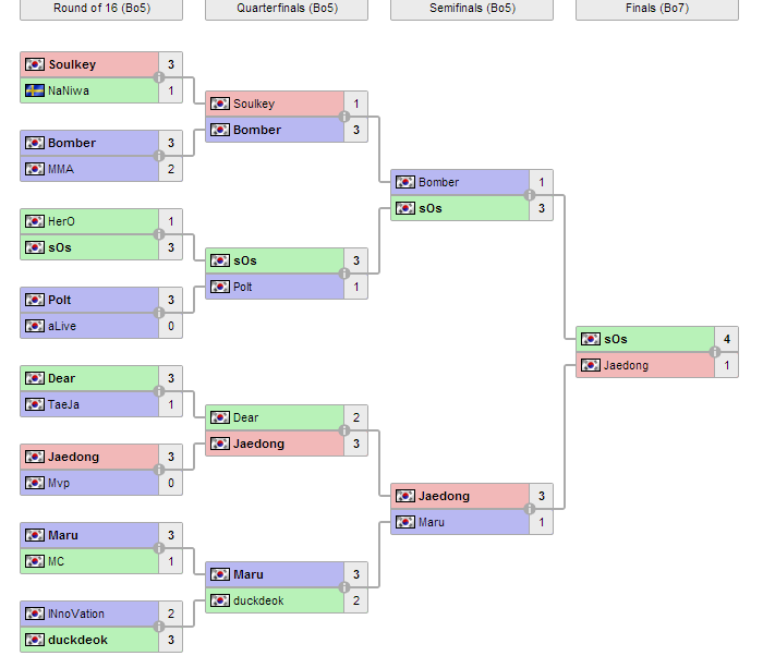 сетка самых финалов-финалов wcs 2013