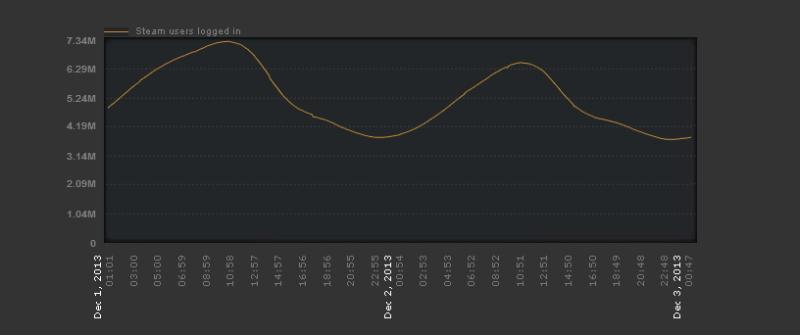 Steam Stats 7,2 mln
