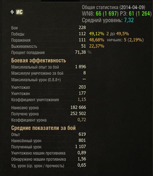 is-statistika