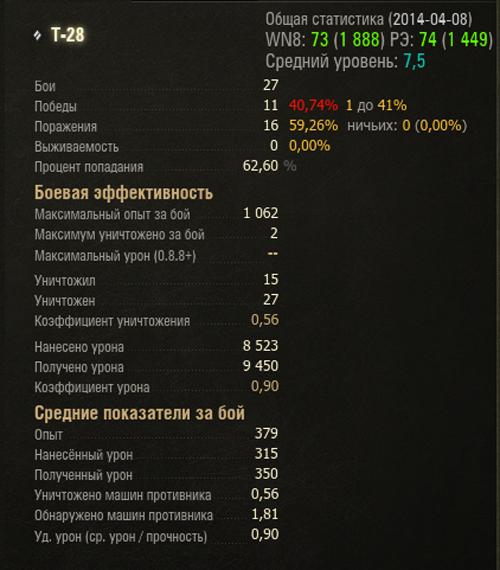 t-28-statistika