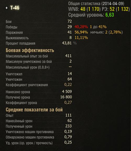 t-46-statistika