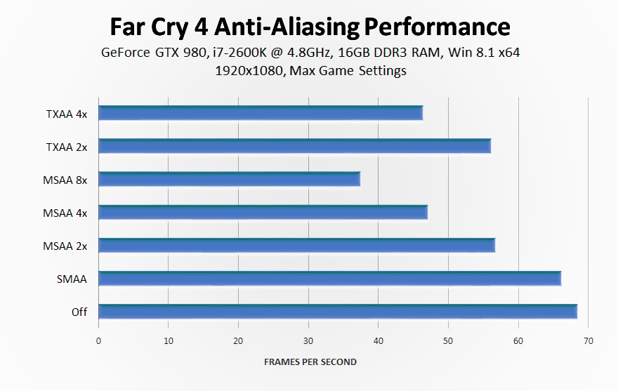 far-cry-4-anti-aliasing-performance