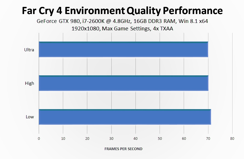 far-cry-4-environment-quality-performance