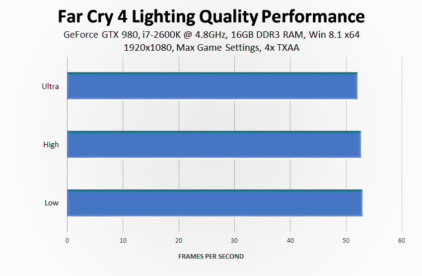 far-cry-4-lighting-quality-performance