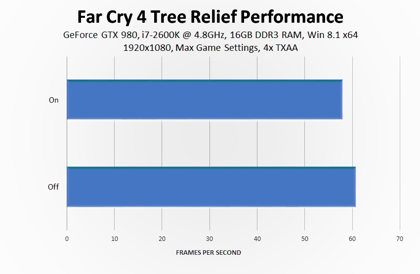 far-cry-4-tree-relief-performance