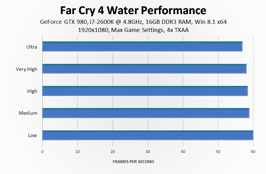 far-cry-4-water-quality-performance