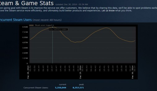 steam stats sale