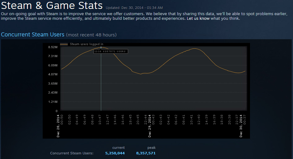 steam stats 2014sale