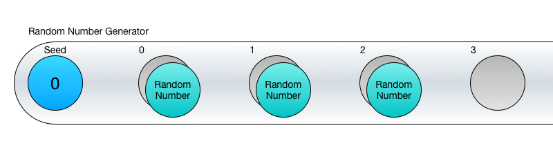 Генерация случайных чисел из сидов