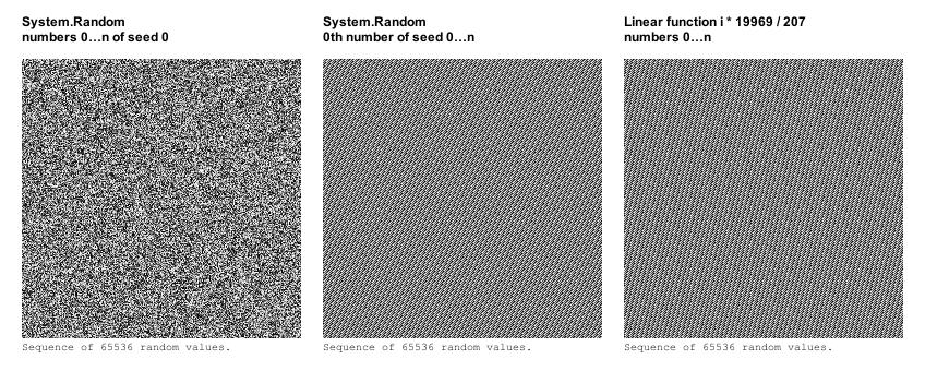 65536 последовательностей, сгенерированных из сидов