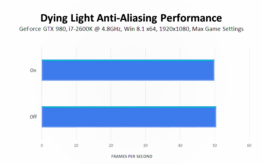 dying-light-anti-aliasing-performance