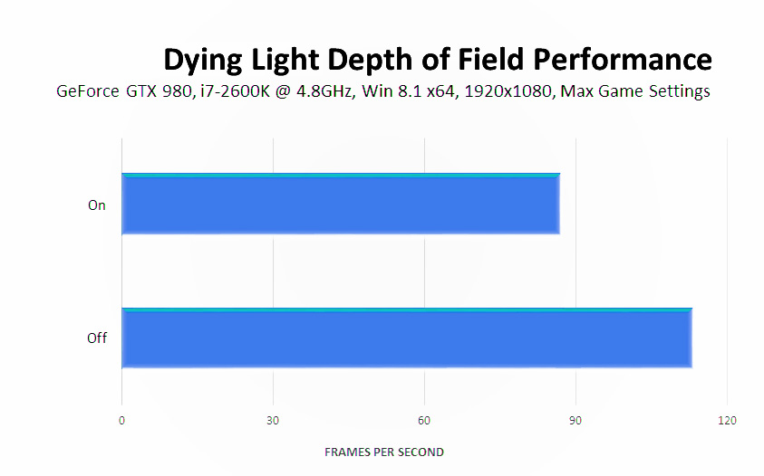 dying-light-depth-of-field-performance