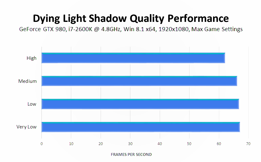 dying-light-shadow-map-size-performance