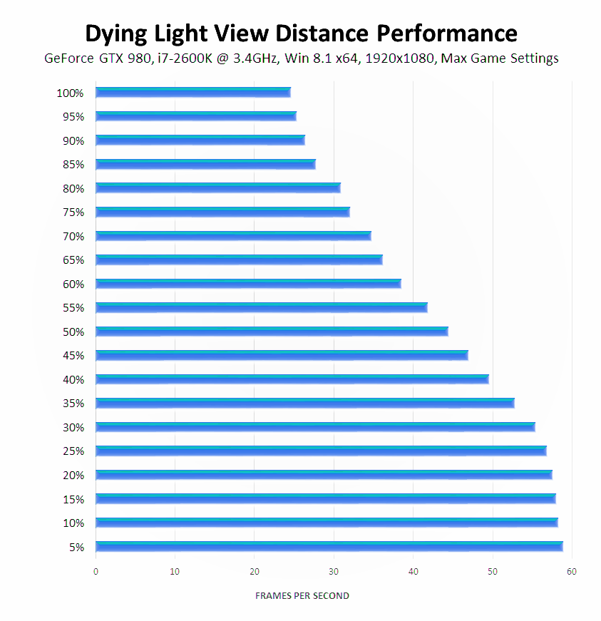 dying-light-view-distance-performance-stock-cpu