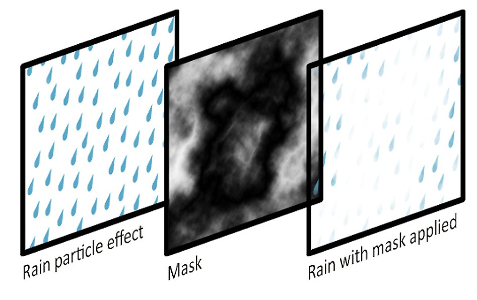 mask for the raindrops