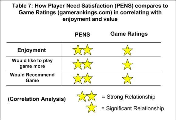 Таблица 7. Сравнение PENS с игровыми рейтингами (gamerankings.com) в корреляции с удовольствием и воспринимаемой ценностью.