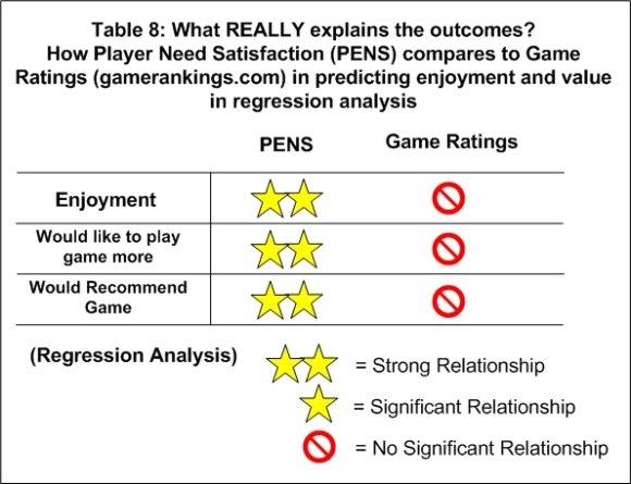 Таблица 8. Что в действительности определяет результат? Сравнение способности PENS и игровых рейтингов (gamerankings.com) прогнозировать удовольствие и воспринимаемую ценность по результатам регрессивного анализа.