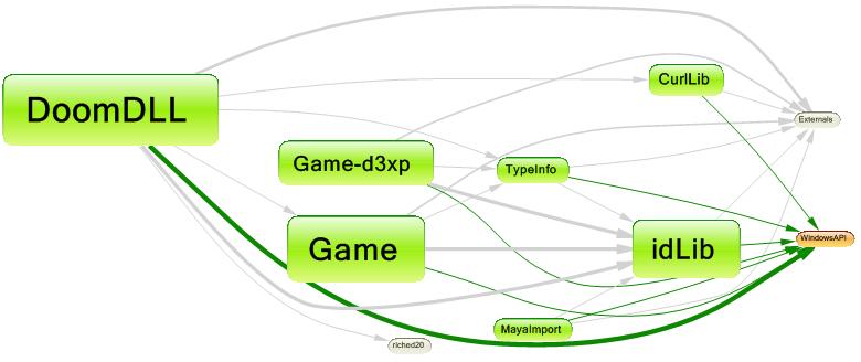 doom 3 graph
