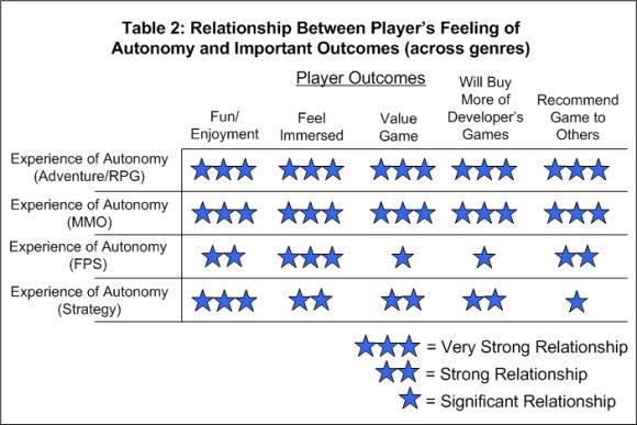 Таблица 2. Зависимость между ощущением автономии и важными реакциями игрока (в разных жанрах).