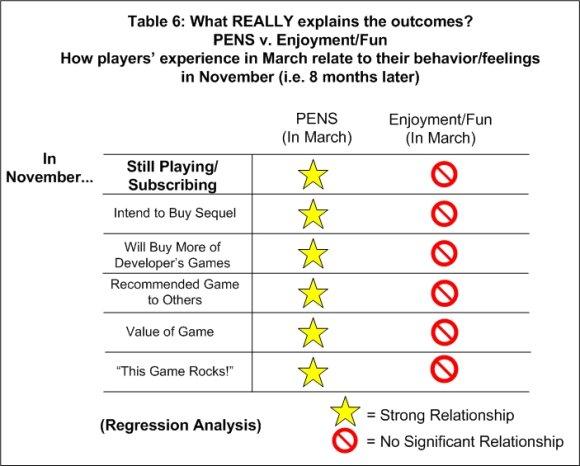 Таблица 6. Что в действительности влияет на результат?