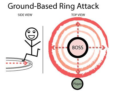 Диаграмма наземной кольцевой атаки.