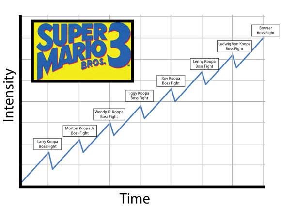 Очень схематичное отображение темпа Super Mario Bros. 3. В каждом мире напряжение постепенно нарастает, а после финальной битвы заметно ослабевает (но не полностью).