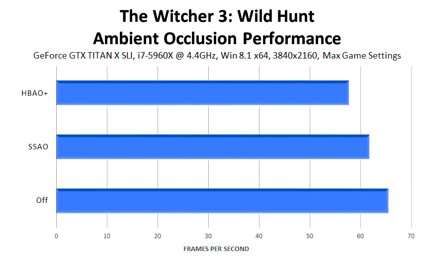 the-witcher-3-wild-hunt-ambient-occlusion-performance
