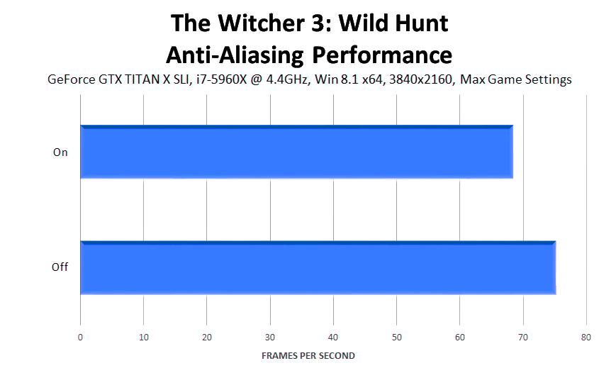 the-witcher-3-wild-hunt-anti-aliasing-performance