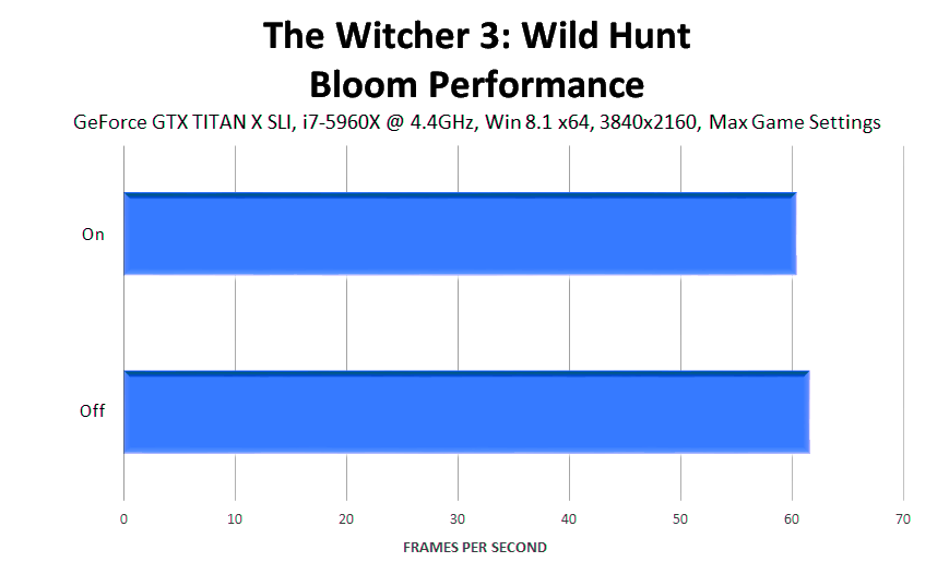 the-witcher-3-wild-hunt-bloom-performance