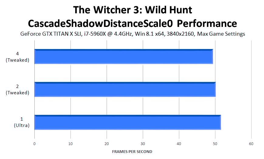 the-witcher-3-wild-hunt-cascadeshadowdistancescale0-performance