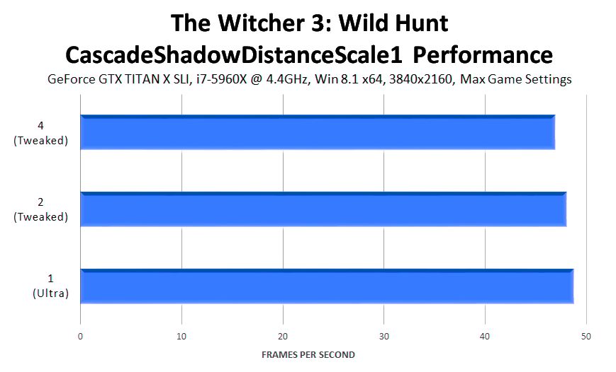 the-witcher-3-wild-hunt-cascadeshadowdistancescale1-performance
