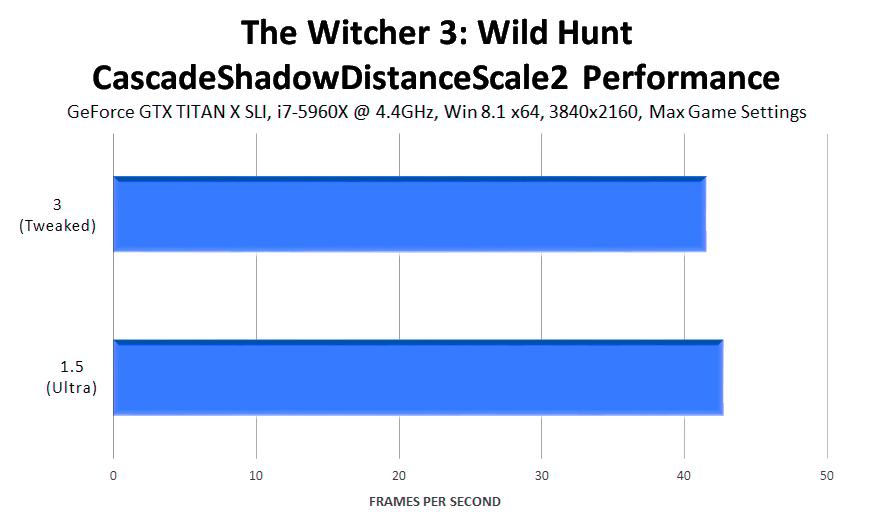 the-witcher-3-wild-hunt-cascadeshadowdistancescale2-performance