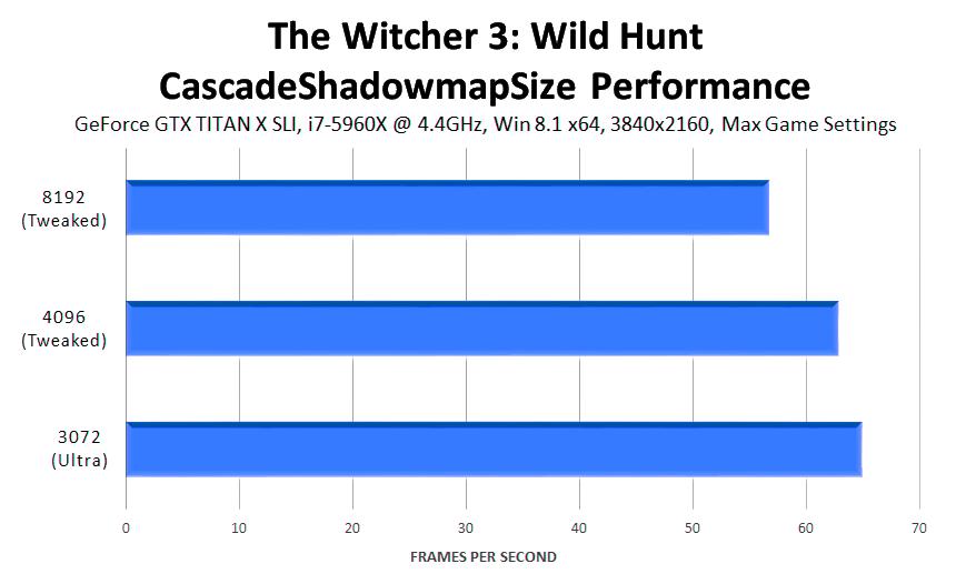 the-witcher-3-wild-hunt-cascadeshadowdmapsize-performance