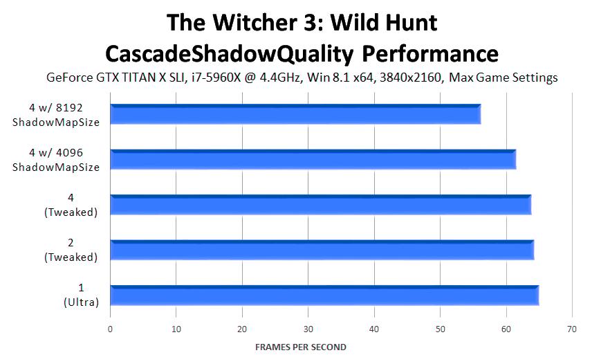 the-witcher-3-wild-hunt-cascadeshadowquality-performance