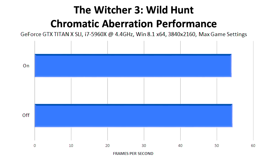 the-witcher-3-wild-hunt-chromatic-aberration-performance