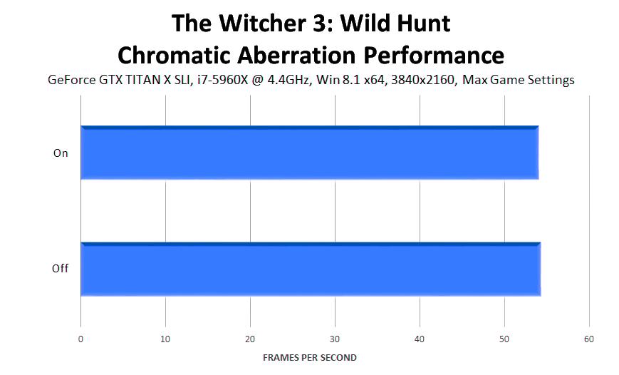 the-witcher-3-wild-hunt-chromatic-aberration-performance