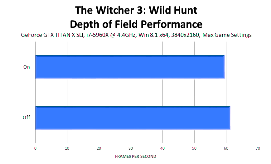 the-witcher-3-wild-hunt-depth-of-field-performance