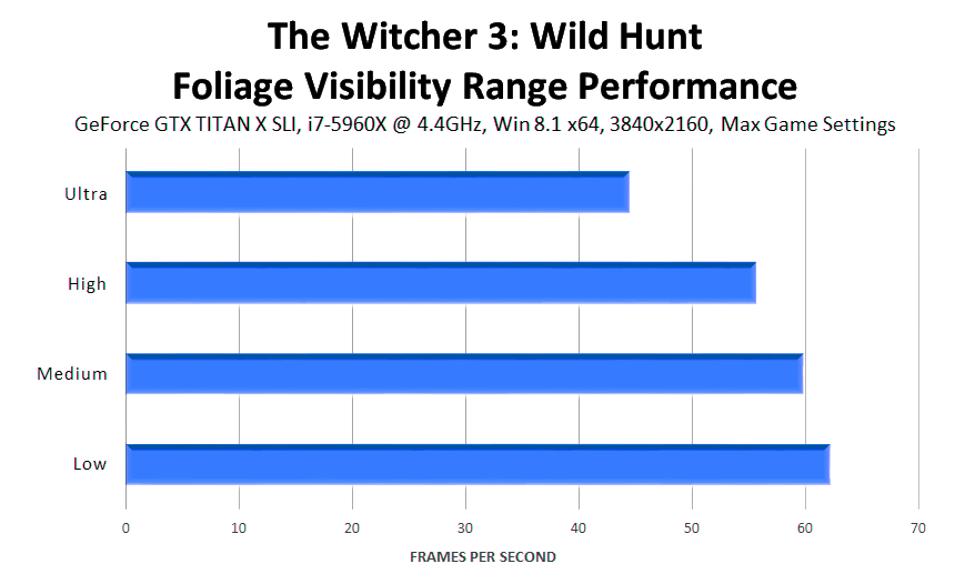 the-witcher-3-wild-hunt-foliage-visibility-performance
