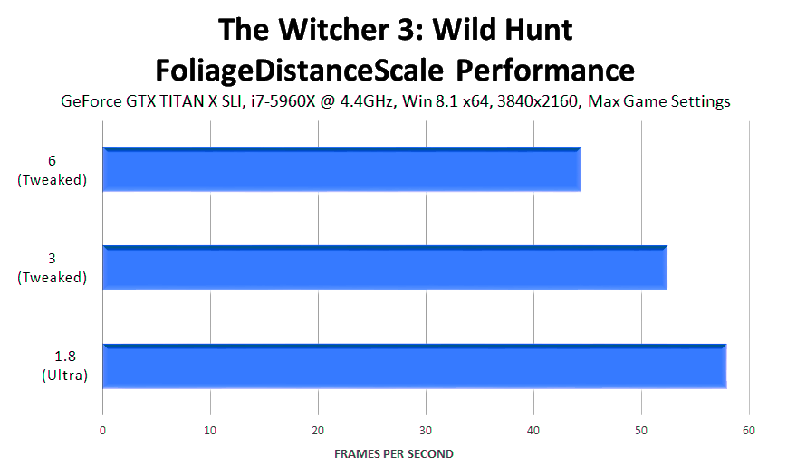 the-witcher-3-wild-hunt-foliagedistancescale-performance