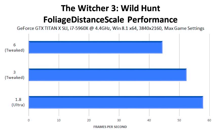the-witcher-3-wild-hunt-foliagedistancescale-performance