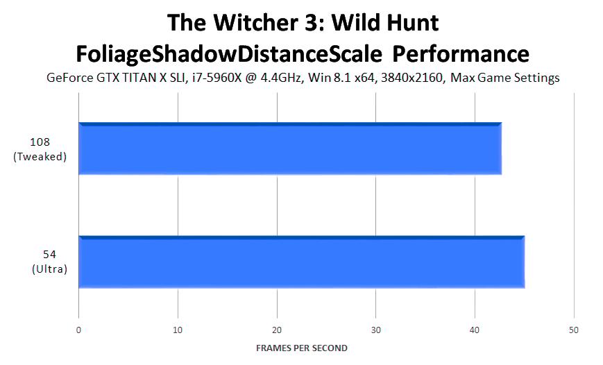the-witcher-3-wild-hunt-foliageshadowdistancescale-performance