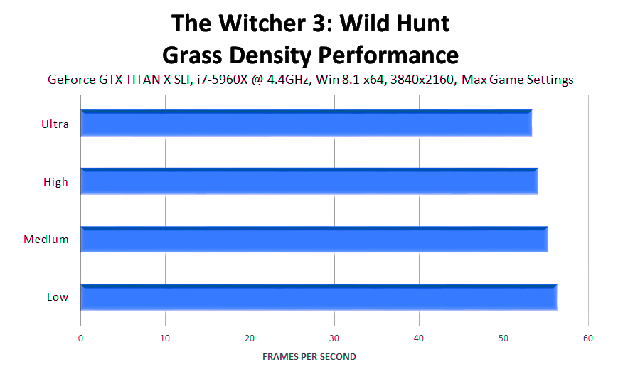 the-witcher-3-wild-hunt-grass-density-performance